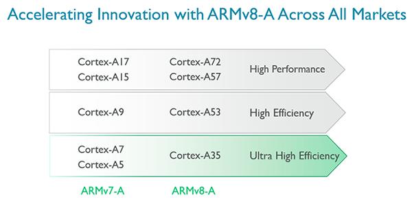 Karşınızda ARM'ın en verimli işlemci çekirdeği : Cortex-A35