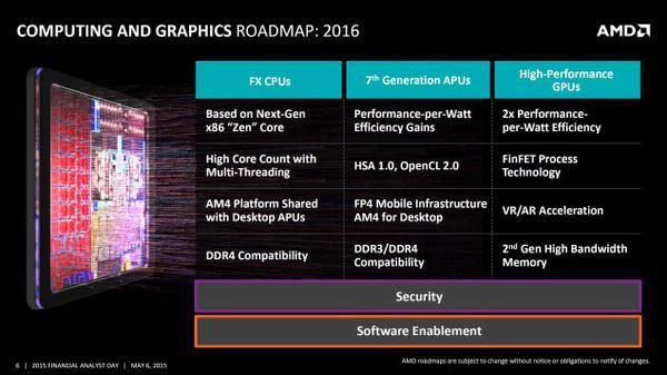Gelecek yıl iki yeni GCN tabanlı AMD ekran kartı geliyor