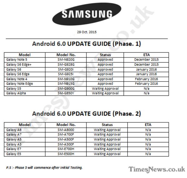 Samsung'un Android 6.0 yol haritası sızdırıldı