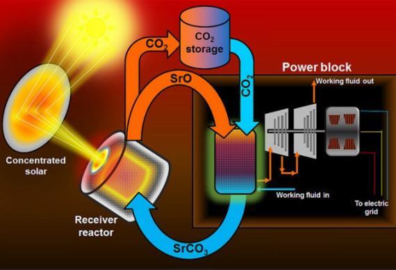 Elektrik üretimi daha verimli ve ucuz olacak