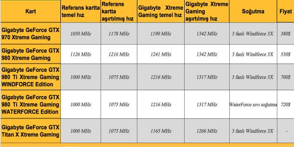 Gigabyte Xtreme Gaming serisi genişliyor