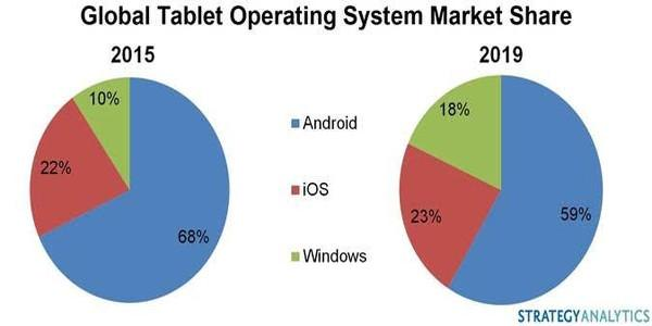 Microsoft tablet pazarında payını artırıyor