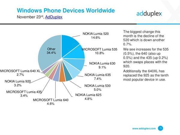 Windows 10 Mobil, kendi ekosistemi içerisinde %7 kullanım oranına ulaştı