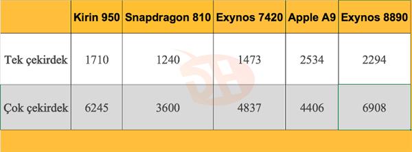 Samsung Exynos 8890 yonga seti benchmark rekorlarını alt üst ediyor