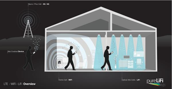 'Lifi' uzun bir süre 'wifi'ın yerini alamayacak