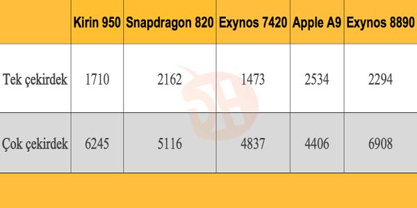 Snapdragon 820'nin gücü ortaya çıkıyor