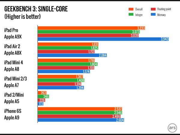 Dosya Konusu: Apple A9X yonga seti 2013 model Core i5 ile yarışıyor