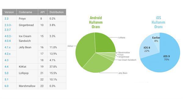 iOS 9 kullanım oranı, son iki yılın Android sürümleri toplamından daha yüksek