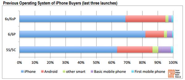 Android'den iPhone'a geçenlerin oranı bu yıl rekor kırdı