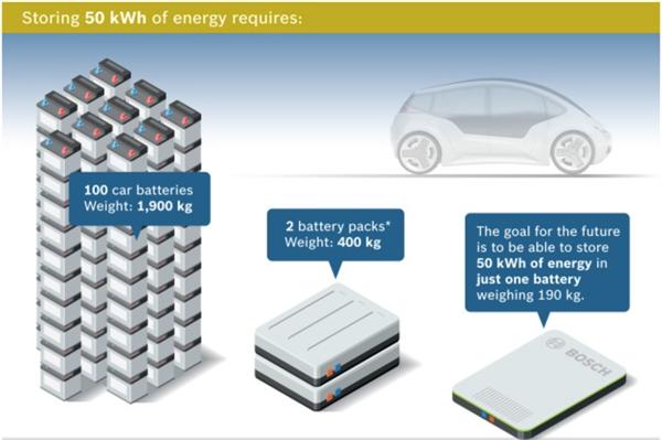 Bosch elektrikli araçların bataryalarını hafifletmek için çalışıyor