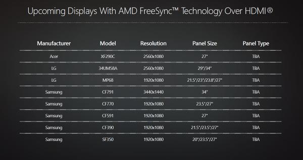 AMD Freesync teknolojisi artık HDMI kablolarda