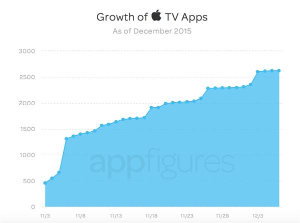Apple TV platformuna her hafta 500'e yakın yeni uygulama yükleniyor