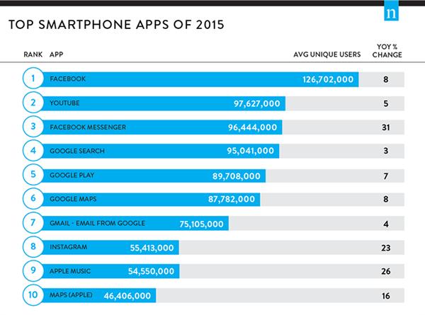 Aylık kullanıcı sayısına göre 2015'in en çok kullanılan uygulamaları