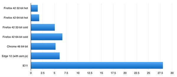 En hızlı web tarayıcı hangisi?