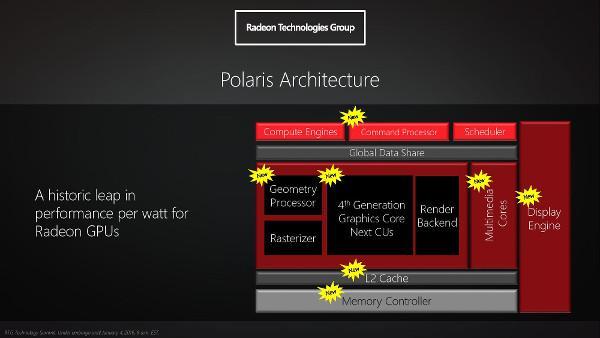 AMD Polaris grafik pazarına yol gösterecek