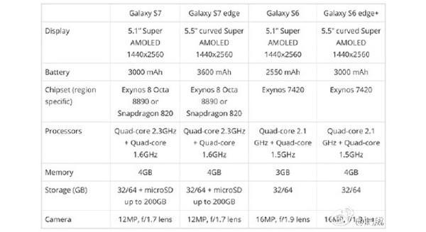 Samsung Galaxy S7 ile ilgili microSD iddiaları güçleniyor