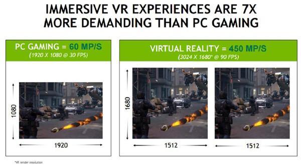 En iyi sanal gerçeklik tecrübesi için 7 kat daha fazla güce ihtiyaç var
