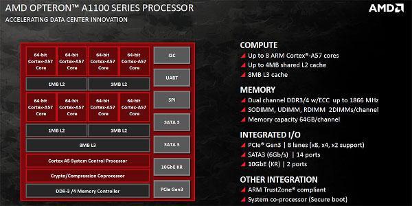 AMD'den ARM tabanlı sunucu işlemcisi: Opteron A1100