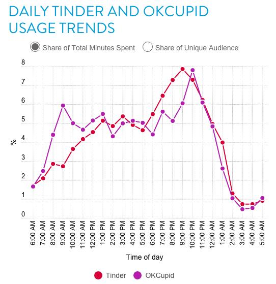 Tinder kullanıcıları en çok akşam saatlerinde eşleşiyor