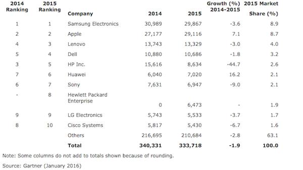 Samsung, geçen yıl yarı iletkenlere 30 milyar dolar harcadı