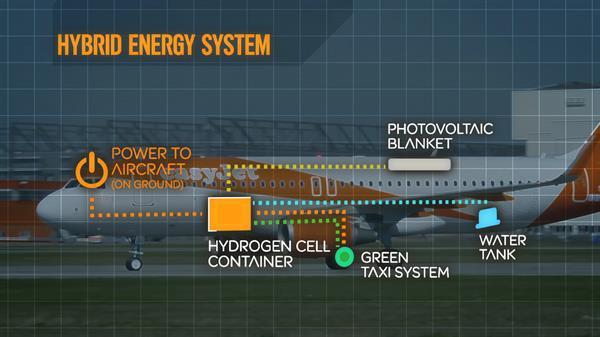 EasyJet'ten yılda 50 bin ton yakıt tasarrufu sağlayacak hibrit uçak girişimi