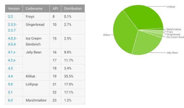 Android 6.0 kullanım oranı yüzde 1.2 oldu