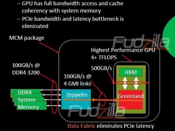 AMD'nin 32 çekirdekli Zeppelin işlemcisi detaylanıyor