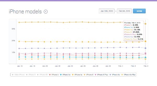 Analiz: iPhone kullanıcılarının üçte biri 4 inçlik ekran kullanıyor