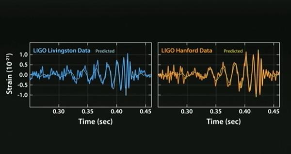Bilim dünyasında tarihi gün: Kütleçekim dalgaları ilk kez gözlemlendi!