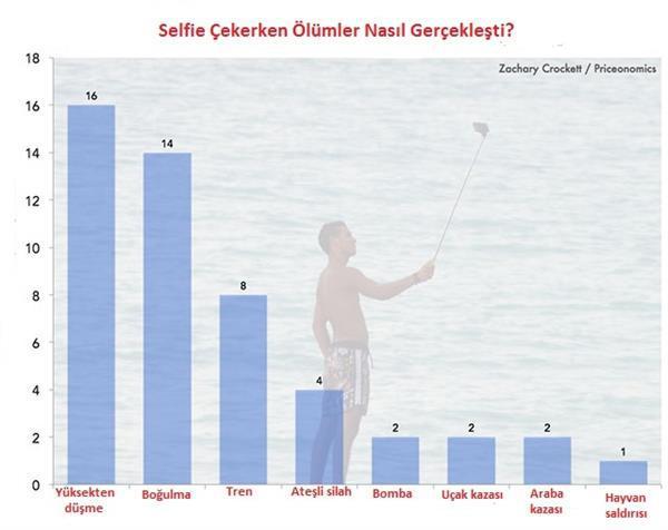 Rakamlarla Selfie ölümlerinin sayısı ve sebepleri ortaya çıktı