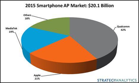 Apple, tablet işlemci pazarında lider