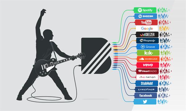Google, müzisyenlerle hayranları buluşturan BandPage'i satın aldı
