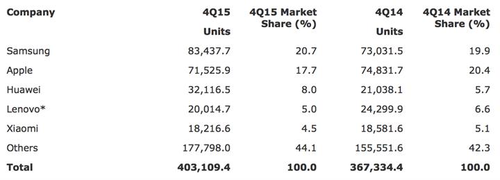 Akıllı telefon satış hızı düşüyor, Android ve iOS hakimiyeti %98'i geçti