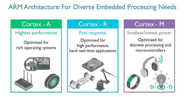 ARM'dan 5G uyumlu Cortex-R8 gerçek zamanlı işlemci çekirdeği