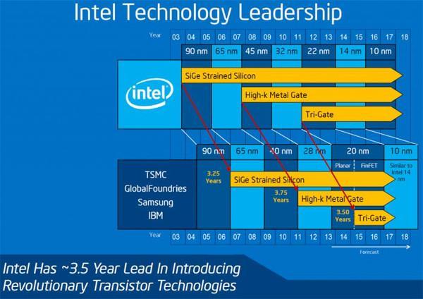 10nm Intel işlemciler gelecek yılın ikinci yarısında geliyor
