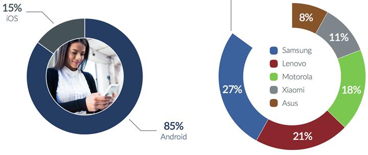 Akıllı telefonlar en çok hangi arıza ile teknik servislere gidiyor?