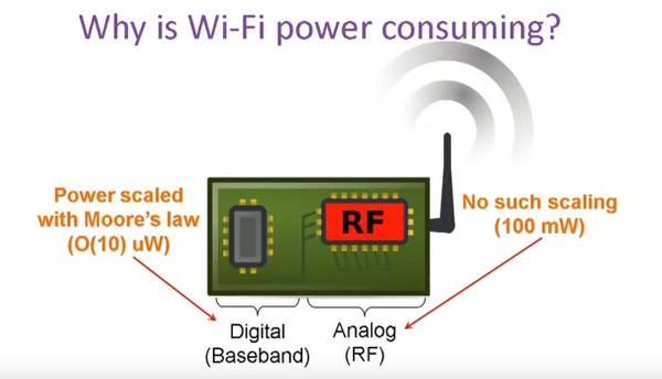 10 000 kat daha az enerji tüketen WiFi teknolojisi geliştiriliyor