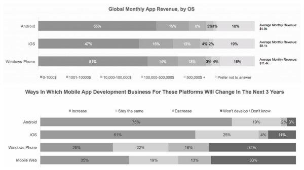 Windows Phone geliştiricileri, rakiplerinden daha fazla gelir elde ediyor