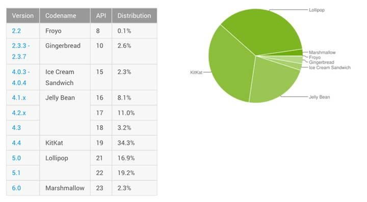 Güncel Android kullanım oranları yayınlandı: Lollipop liderliği ele geçirdi