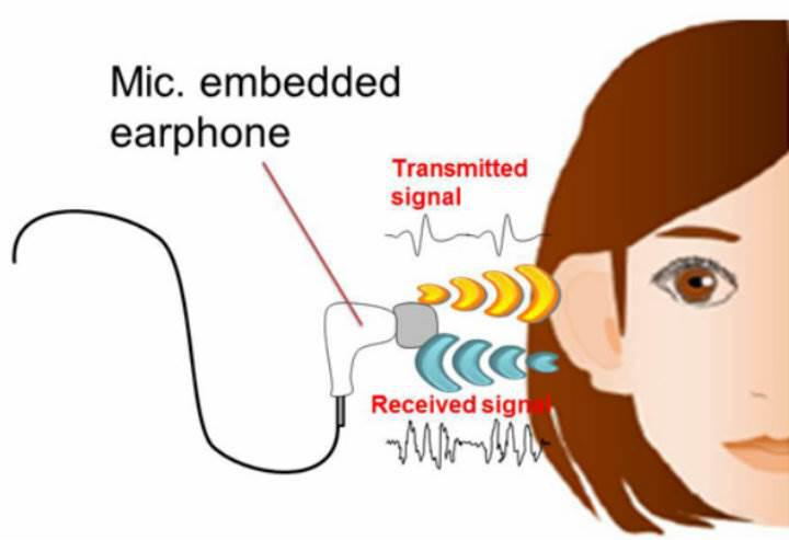 Biyometrik güvenlik sistemlerinde sıra kulaklarda