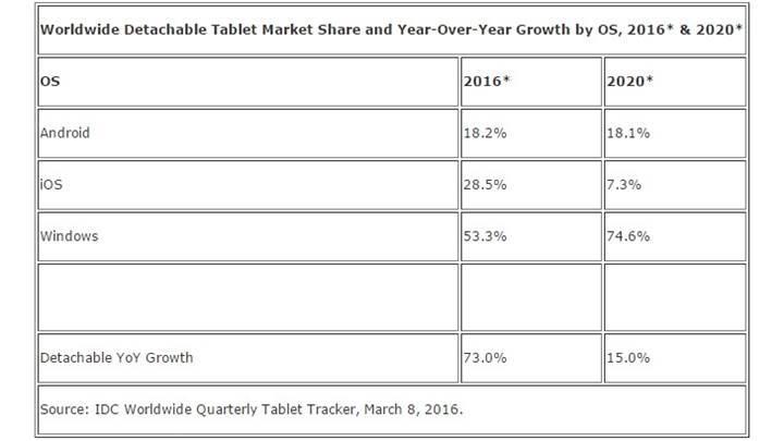 IDC tablet pazarına ilişkin gelecek tahminlerini yayınladı