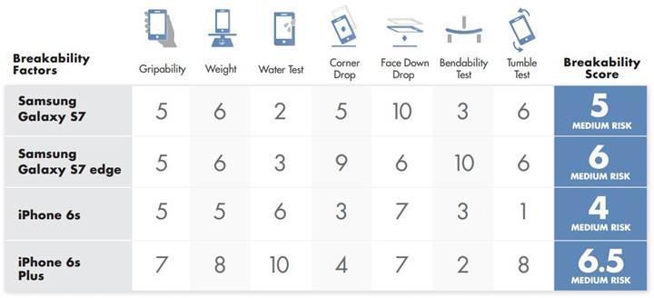 Galaxy S7 ve iPhone 6S işkence testinde karşı karşıya geldi