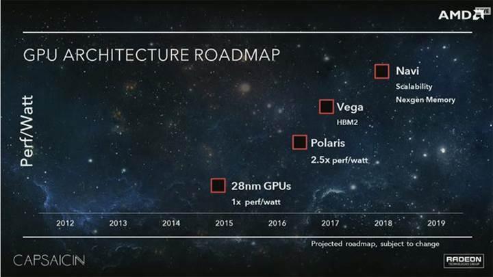 AMD Polaris mimarisinde HBM 2 desteği görünmüyor