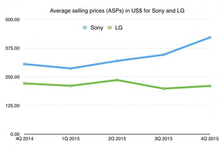 Sony, Android camiasında telefon başına en çok kâr eden firma konumunda