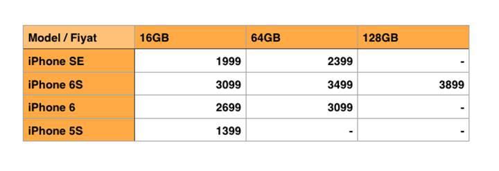 iPhone SE, iPhone 6s ve iPhone 5s fiyat karşılaştırması