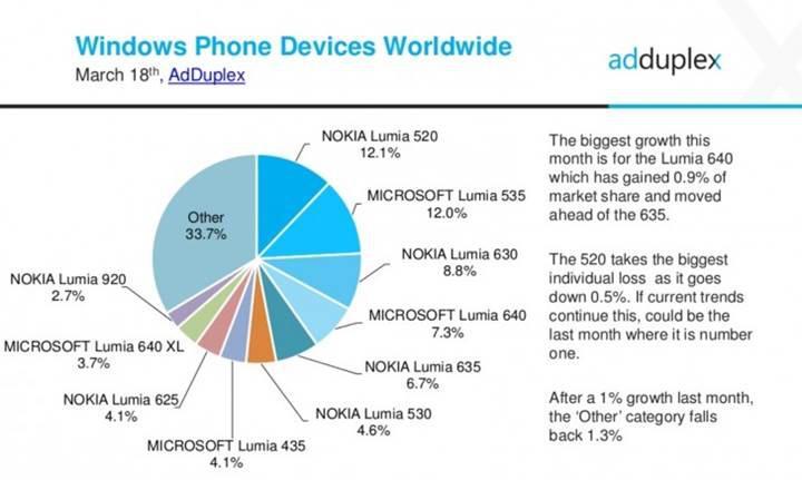 Windows Phone akıllı telefonların yarısı Windows 10 güncellemesine hazır