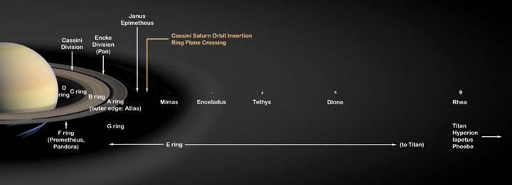 Satürn'ün halkaları ne zaman oluştu?