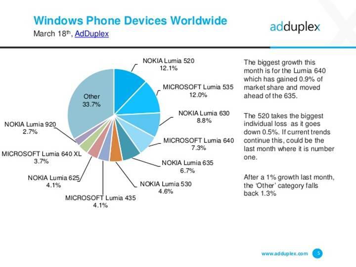 Windows 10 mobil, ekosistemdeki payını artırıyor