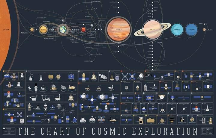 Tarihin tüm uzay görevlerini bu dev haritada bulabilirsiniz