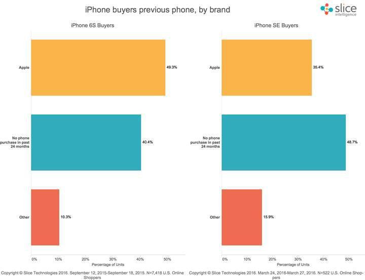 iPhone SE Apple için düşündüğünüzden daha da kritik bir öneme sahip